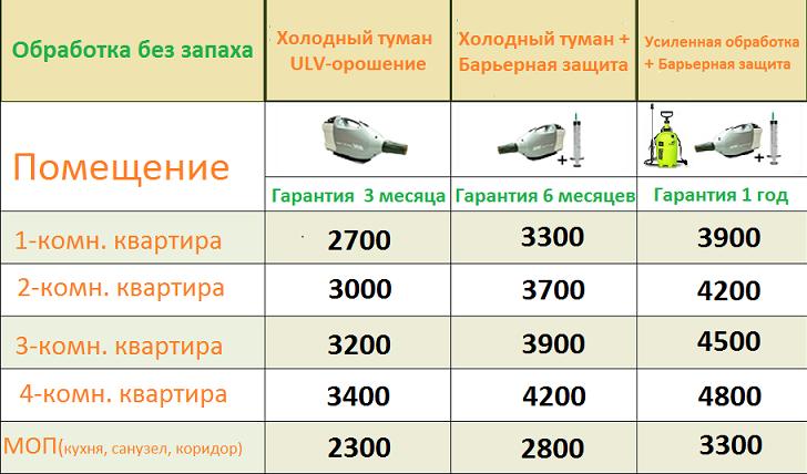 obrabotka-cena-bez-zapaha