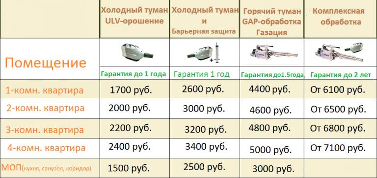 stoimost-dezinfekcii_v_kvartire_tsena-1-768x364